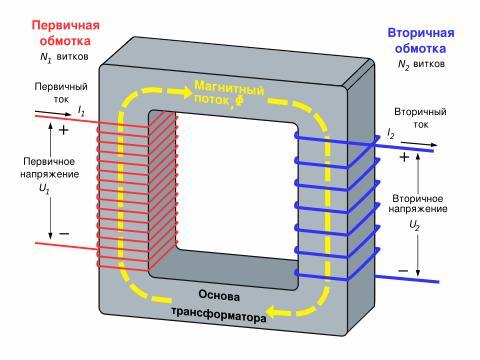 Электрическая Как сделать Как сделать изотермический Как